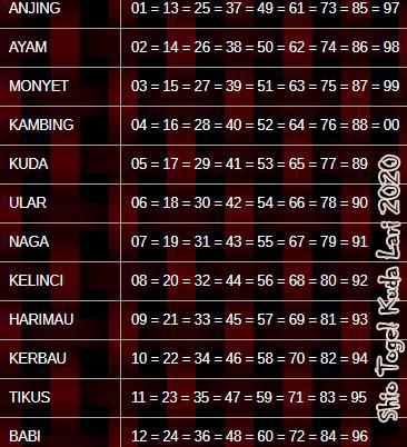 Tabel SHIO Kuda Lari 2020